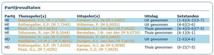 Uitslag  2015 Maarsen-Broeck uit