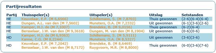 Speeldag 7 competitie 2015 Soest-Zuid