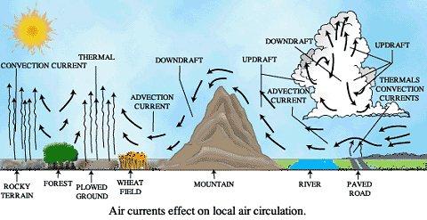 Windcirculatie bij PVDV